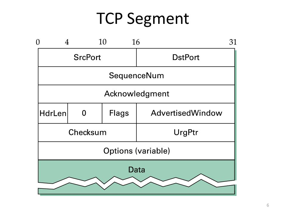 Simplified TCP Flow Data Sequence Numbers flow toward the receiver Acks and Window Size flow the opposite direction 7