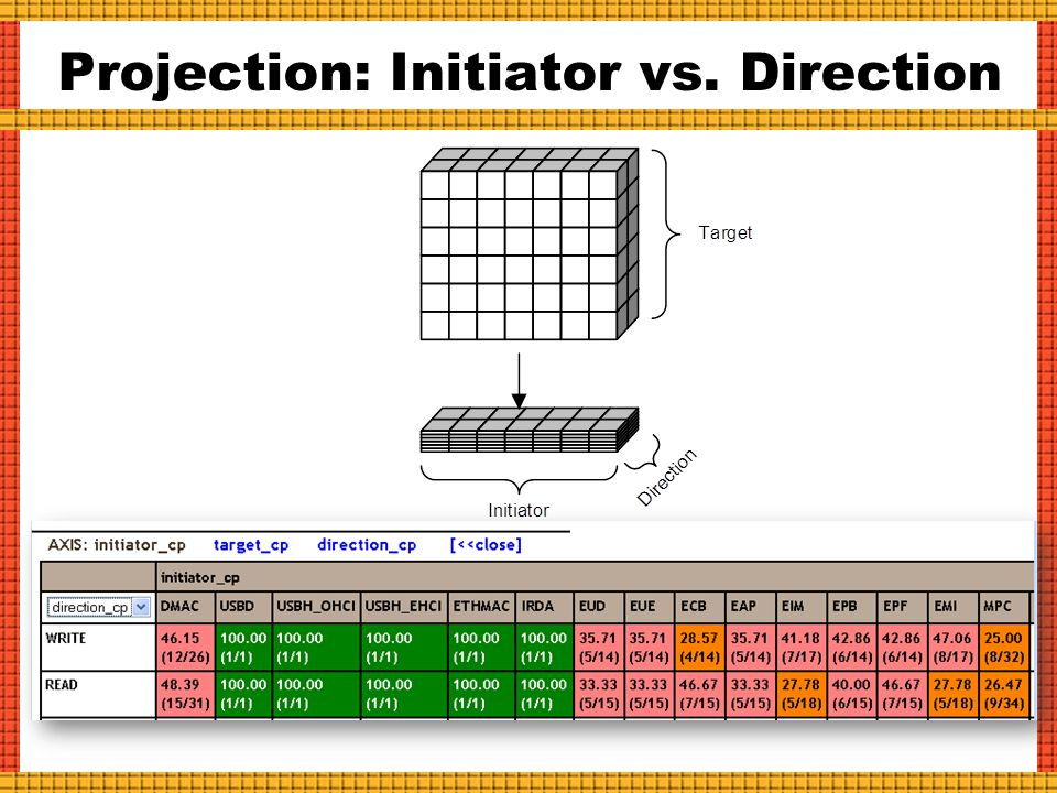 Projection: Initiator vs. Direction