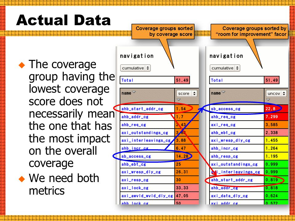 Actual Data  The coverage group having the lowest coverage score does not necessarily mean the one that has the most impact on the overall coverage  We need both metrics