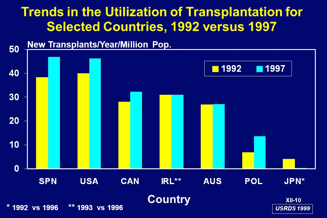 Trends in the Utilization of Transplantation for Selected Countries, 1992 versus 1997 New Transplants/Year/Million Pop.