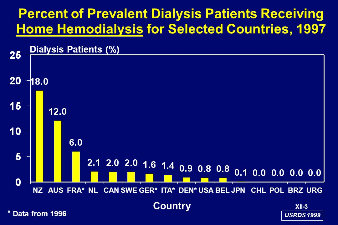 Percent of Prevalent Dialysis Patients Receiving Home Hemodialysis for Selected Countries, 1997 Country Dialysis Patients (%) XII-3 * Data from 1996 USRDS 1999 NZ AUS FRA* NL CAN SWE GER* ITA* DEN* USA BEL JPN CHL POL BRZ URG