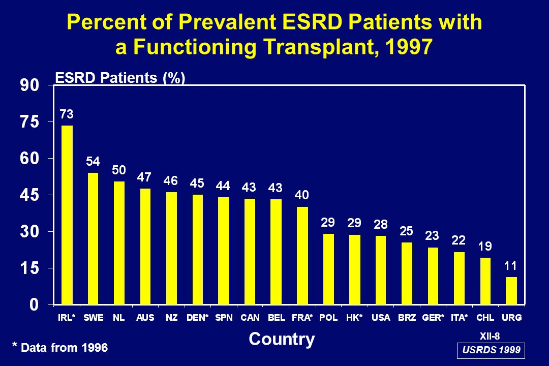Percent of Prevalent ESRD Patients with a Functioning Transplant, 1997 ESRD Patients (%) XII-8 Country * Data from 1996 USRDS 1999