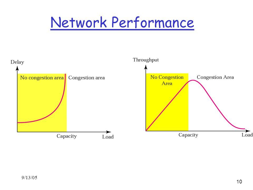 9/13/05 10 Network Performance