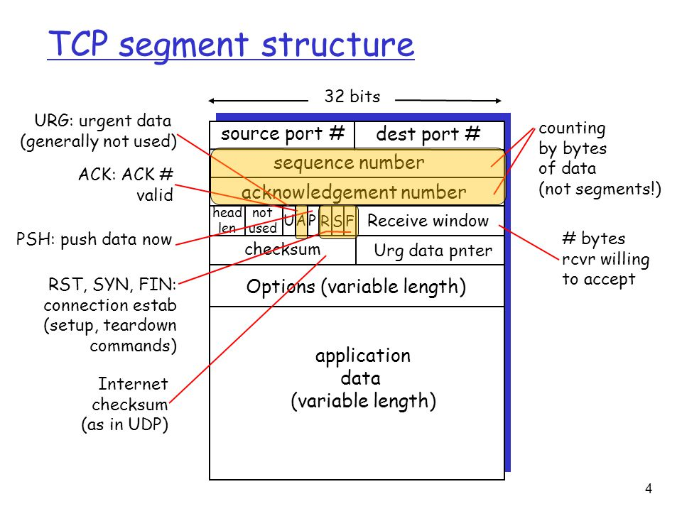 4 TCP segment structure source port # dest port # 32 bits application data (variable length) sequence number acknowledgement number Receive window Urg