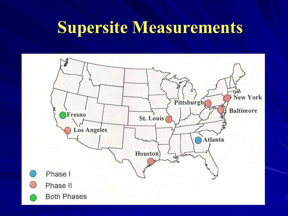 Supersite Measurements