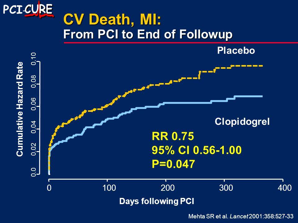 PCI - CV Death, MI: From PCI to End of Followup Mehta SR et al. Lancet 2001:358:527-33