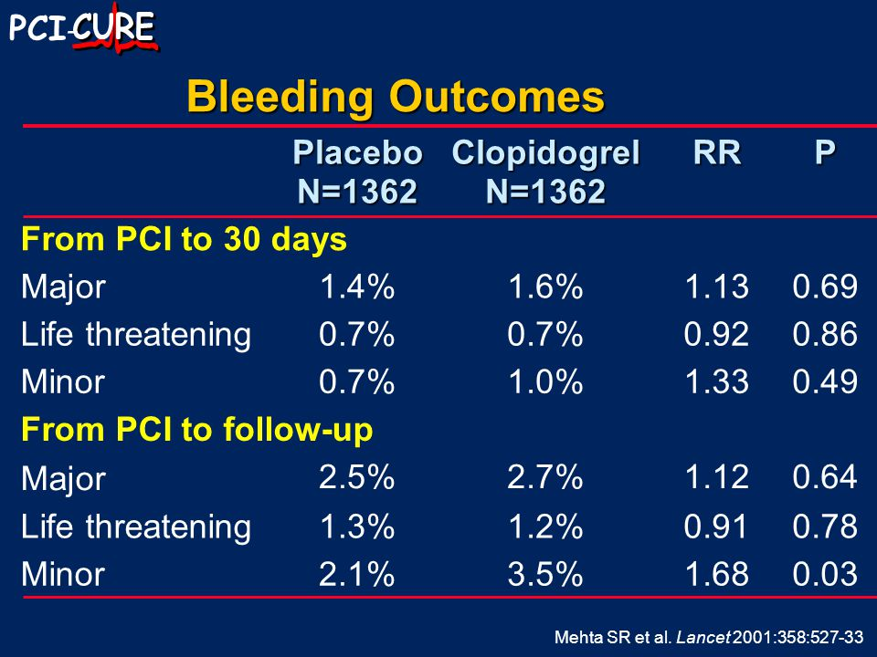 PCI - Bleeding Outcomes Placebo N=1362 Clopidogrel N=1362 RRP From PCI to 30 days Major1.4%1.6%1.130.69 Life threatening0.7% 0.920.86 Minor0.7%1.0%1.330.49 From PCI to follow-up Major 2.5%2.7%1.120.64 Life threatening1.3%1.2%0.910.78 Minor2.1%3.5%1.680.03 Mehta SR et al.