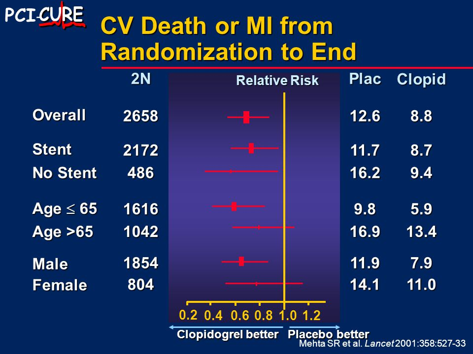 PCI - CV Death or MI from Randomization to End 7.911.91854 Male 13.416.91042 Age >65 5.99.81616 Age  65 9.416.2486 No Stent 8.711.72172 Stent 8.812.6 Overall ClopidPlac2N 11.014.1804 Female 0.2 1.21.00.80.60.4 Relative Risk Clopidogrel better Placebo better 2658 Mehta SR et al.