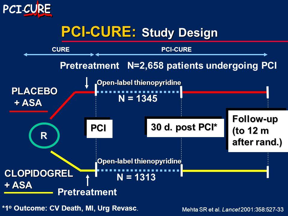 PCI - PCI-CURE: Study Design R PCIPCI PLACEBO + ASA + ASA CLOPIDOGREL + ASA 30 d.