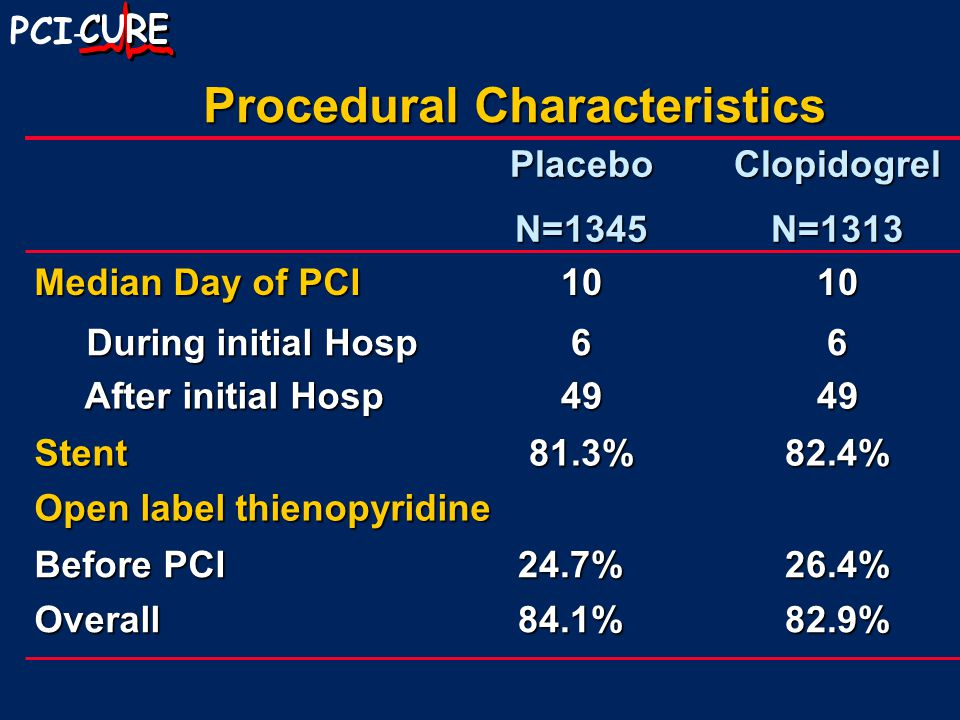 PCI - Procedural Characteristics PlaceboN=1345ClopidogrelN=1313 Median Day of PCI 1010 During initial Hosp During initial Hosp66 After initial Hosp After initial Hosp4949 Stent81.3%82.4% Open label thienopyridine Before PCI 24.7%26.4% Overall84.1%82.9%