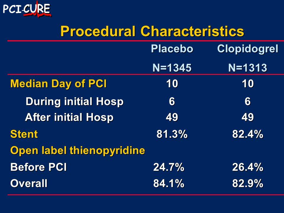 PCI - Bleeding and GP IIb/IIIa Antagonists PlaceboClopidogrelRRP At 30 Days Major2.2%2.2%0.980.97 Life threatening 1.1%1.1%0.980.98 Mehta SR et al.