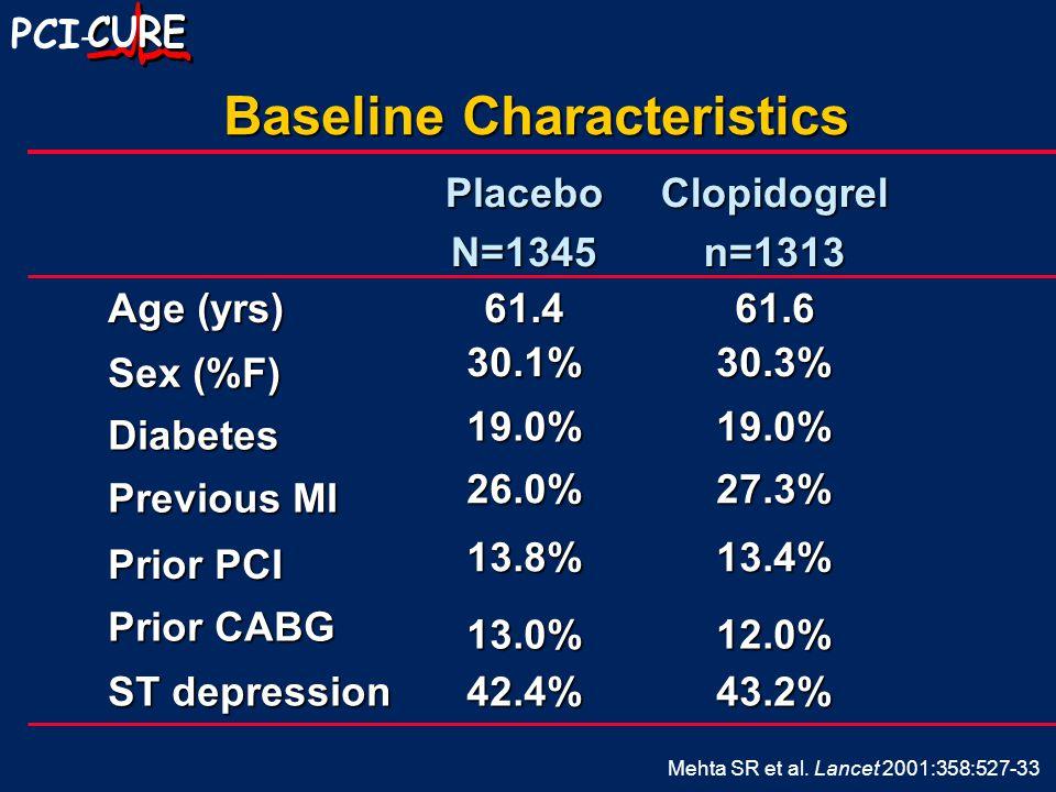 PCI -43.2%42.4% ST depression 12.0%13.0% Prior CABG 13.4%13.8% Prior PCI 27.3%26.0% Previous MI 19.0%19.0% Diabetes 30.3%30.1% Sex (%F) 61.661.4 Age (yrs) Clopidogreln=1313PlaceboN=1345 Baseline Characteristics Mehta SR et al.