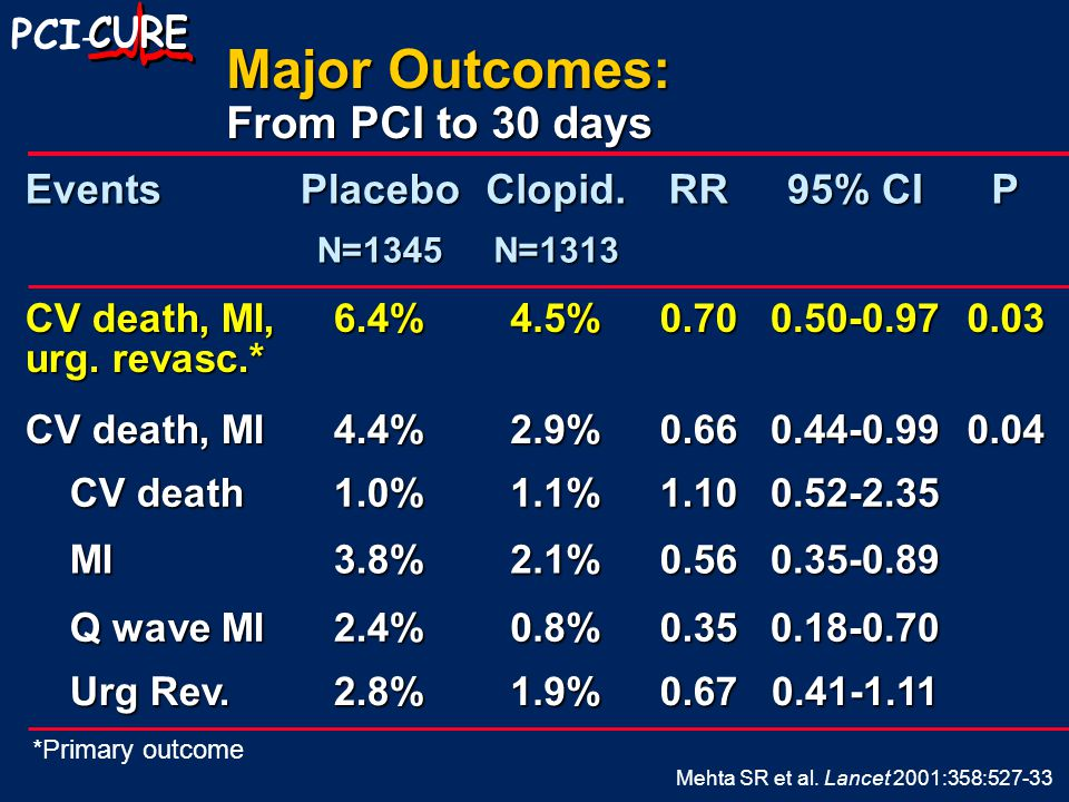 PCI -EventsPlaceboN=1345Clopid.N=1313RR 95% CI P CV death, MI, urg.
