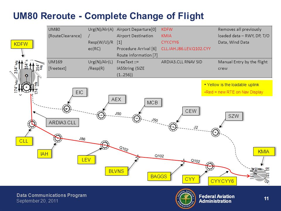 Data Communications Program 11 Federal Aviation Administration September 20, 2011 J50 J2 Q102 J86 J50 UM80 Reroute - Complete Change of Flight EIC AEX MCB CEW SZW UM80 {RouteClearance} Urg(N)/Alr(A) / Resp(W/U)/R ec(RC) Airport Departure[0] Airport Destination [1] Procedure Arrival [6] Route information [7] KDFW KMIA CYY.CYY6 CLL.IAH.J86.LEV.Q102.CYY Removes all previously loaded data – RWY, DP, T/O Data, Wind Data UM169 [freetext] Urg(N)/Alr(L) /Resp(R) FreeText ::= IA5String (SIZE (1..256)) ARDIA3.CLL RNAV SIDManual Entry by the flight crew BAGGS CLL IAH LEV BLVNS CYY KDFW KMIA Yellow is the loadable uplink Red = new RTE on Nav Display ARDIA3.CLL CYY.CYY6