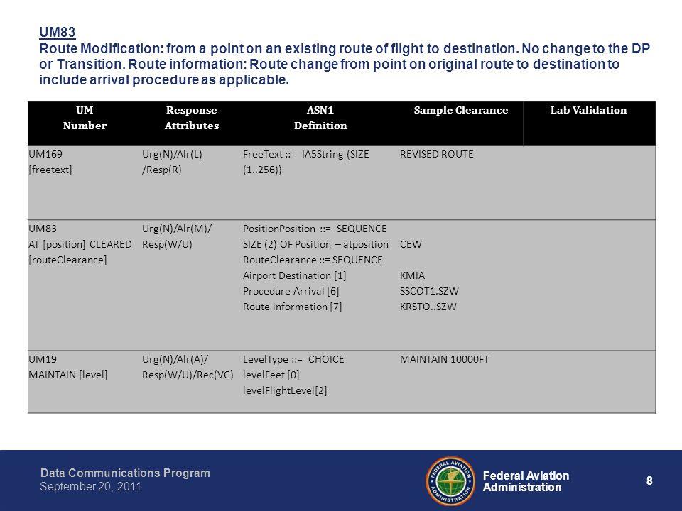 Data Communications Program 19 Federal Aviation Administration September 20, 2011 Backup