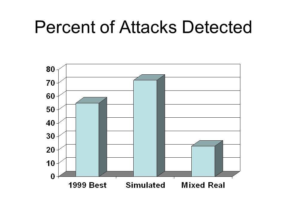 Percent of Attacks Detected