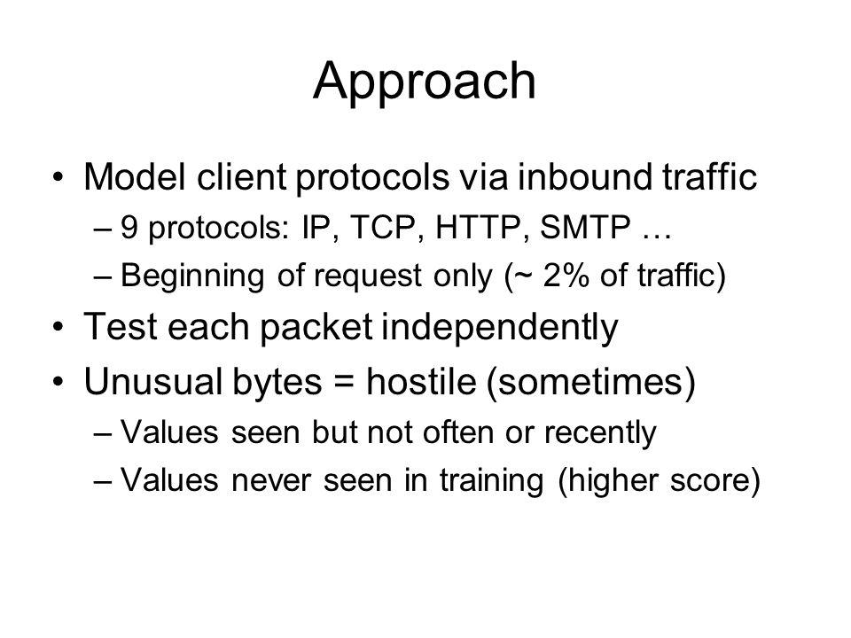 Attributes: 48 IP Packet Bytes HdrTOSLen ID DFFrag TTLTCPChk Src Dst SP DP80 Seq Ack Hdr..AP.Win Chk Urg GET/HT
