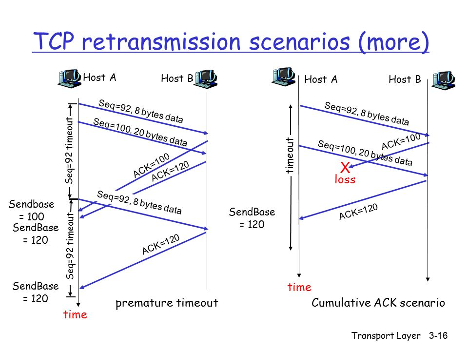 Transport Layer 3-16 TCP retransmission scenarios (more) Host A Seq=92, 8 bytes data ACK=100 loss timeout Cumulative ACK scenario Host B X Seq=100, 20 bytes data ACK=120 time SendBase = 120 Host A Seq=100, 20 bytes data ACK=100 time premature timeout Host B Seq=92, 8 bytes data ACK=120 Seq=92, 8 bytes data Seq=92 timeout ACK=120 Seq=92 timeout SendBase = 120 SendBase = 120 Sendbase = 100