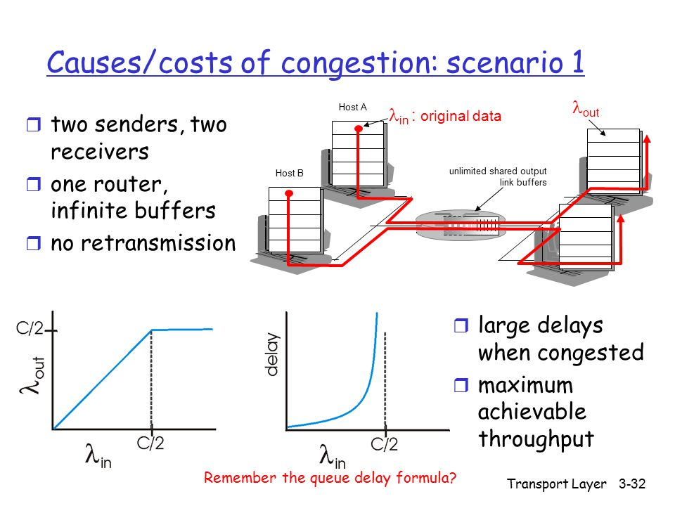 Transport Layer 3-32 Causes/costs of congestion: scenario 1 r two senders, two receivers r one router, infinite buffers r no retransmission r large delays when congested r maximum achievable throughput unlimited shared output link buffers Host A in : original data Host B out Remember the queue delay formula