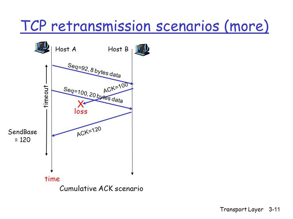 Transport Layer 3-11 TCP retransmission scenarios (more) Host A Seq=92, 8 bytes data ACK=100 loss timeout Cumulative ACK scenario Host B X Seq=100, 20