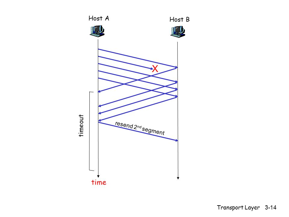 Transport Layer 3-14 Host A timeout Host B time X resend 2 nd segment