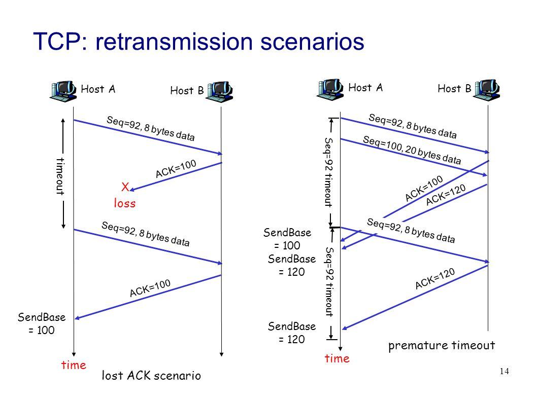 14 TCP: retransmission scenarios Host A Seq=100, 20 bytes data ACK=100 time premature timeout Host B Seq=92, 8 bytes data ACK=120 Seq=92, 8 bytes data Seq=92 timeout ACK=120 Host A Seq=92, 8 bytes data ACK=100 loss timeout lost ACK scenario Host B X Seq=92, 8 bytes data ACK=100 time Seq=92 timeout SendBase = 100 SendBase = 120 SendBase = 120 SendBase = 100