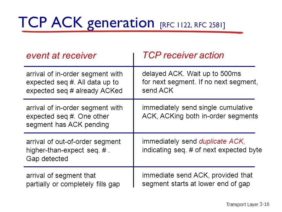 Transport Layer 3-16 TCP ACK generation [RFC 1122, RFC 2581] event at receiver arrival of in-order segment with expected seq #. All data up to expecte