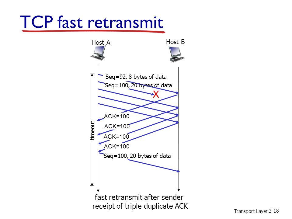 Transport Layer 3-18 X fast retransmit after sender receipt of triple duplicate ACK Host B Host A Seq=92, 8 bytes of data ACK=100 timeout ACK=100 TCP fast retransmit Seq=100, 20 bytes of data
