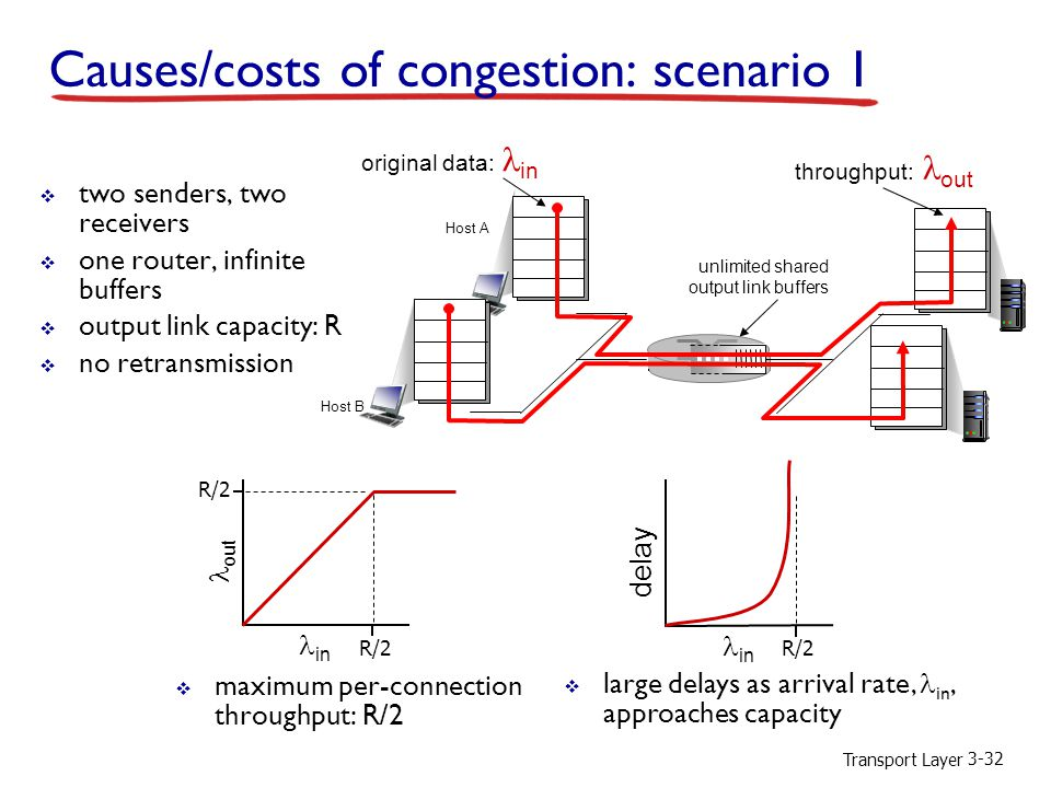 Transport Layer 3-32 Causes/costs of congestion: scenario 1  two senders, two receivers  one router, infinite buffers  output link capacity: R  no