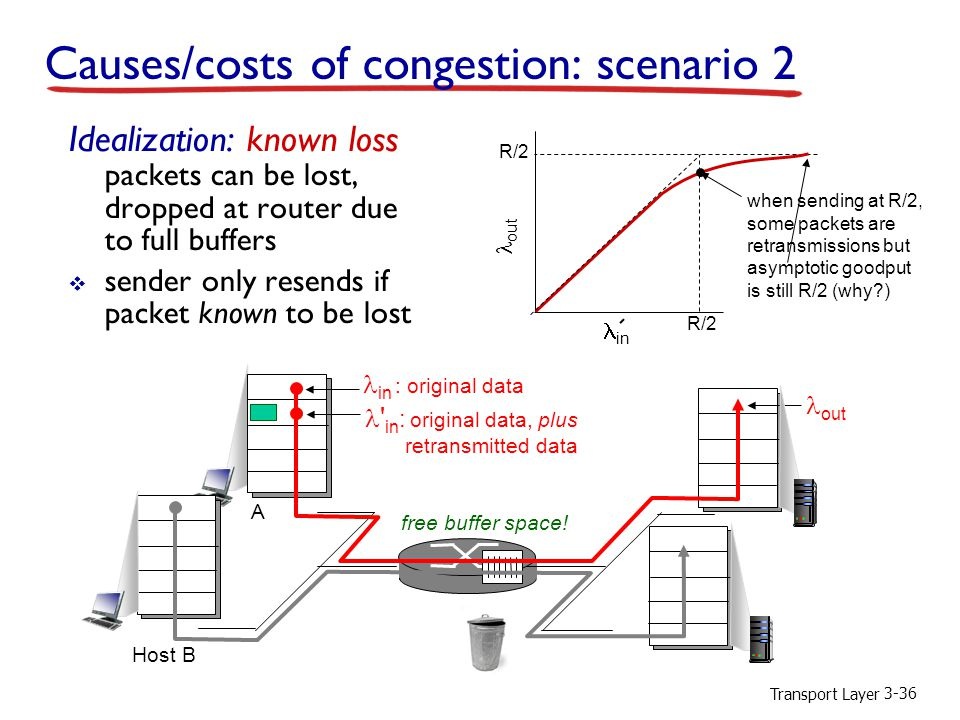 Transport Layer 3-36 in : original data out ' in : original data, plus retransmitted data free buffer space! Causes/costs of congestion: scenario 2 Id