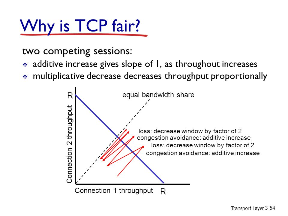 Transport Layer 3-54 Why is TCP fair? two competing sessions:  additive increase gives slope of 1, as throughout increases  multiplicative decrease