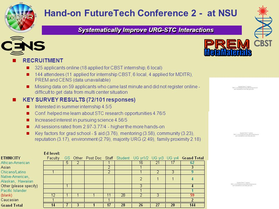 Systematically Improve URG-STC Interactions Hand-on FutureTech Conference 2 - at NSU RECRUITMENT 325 applicants online (18 applied for CBST internship, 6 local) 144 attendees (11 applied for internship CBST, 6 local, 4 applied for MDITR), PREM and CENS (data unavailable) Missing data on 59 applicants who came last minute and did not register online - difficult to get data from multi center situation KEY SURVEY RESULTS (72/101 responses) Interested in summer internship 4.5/5 Conf.