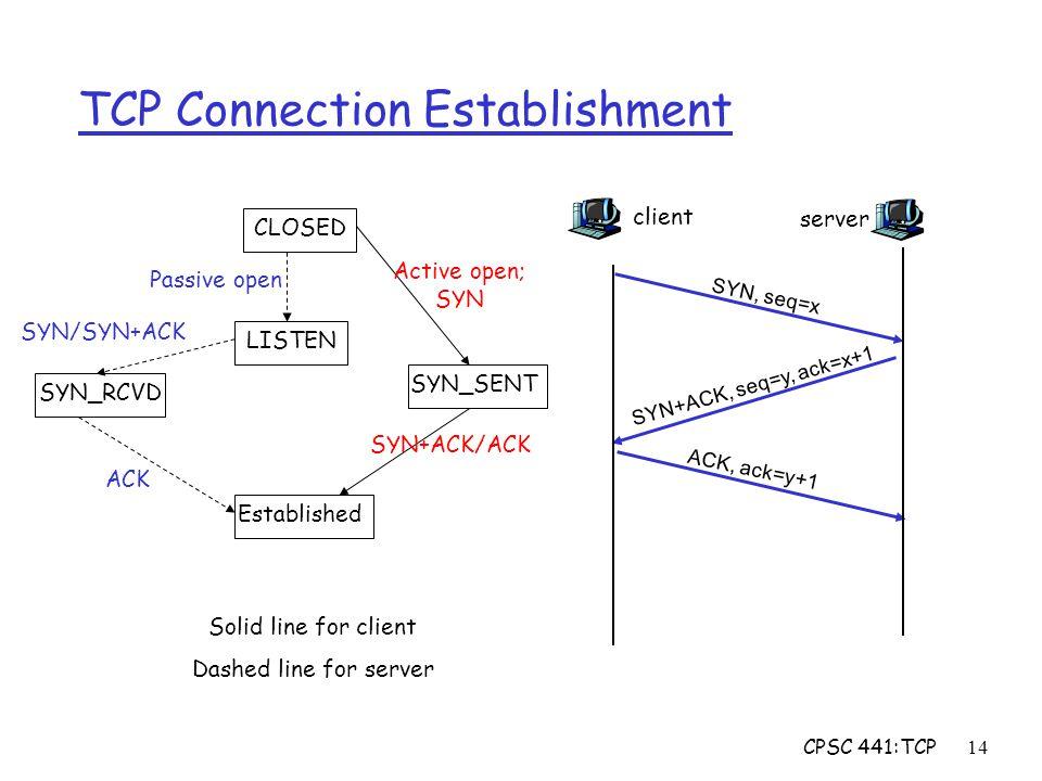 CPSC 441:TCP14 TCP Connection Establishment client SYN, seq=x server SYN+ACK, seq=y, ack=x+1 ACK, ack=y+1 CLOSED LISTEN SYN_SENT SYN_RCVD Established