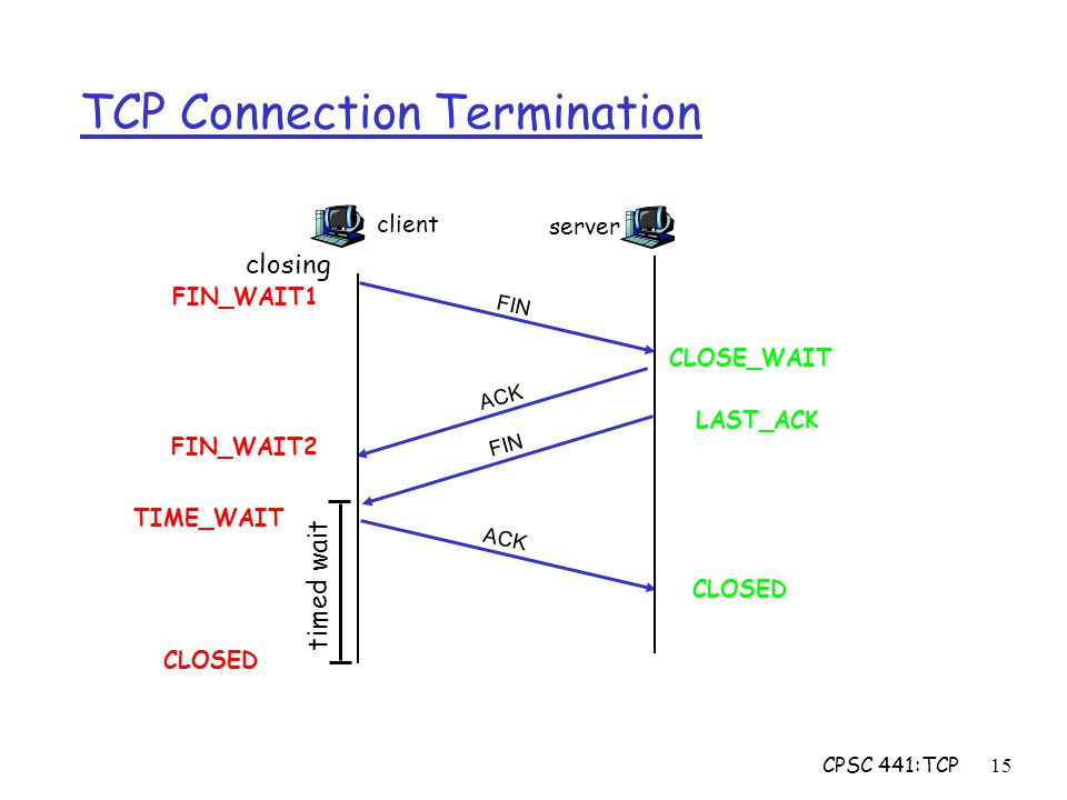 CPSC 441:TCP15 TCP Connection Termination client FIN server ACK FIN closing timed wait FIN_WAIT1 FIN_WAIT2 CLOSE_WAIT LAST_ACK CLOSED TIME_WAIT CLOSED