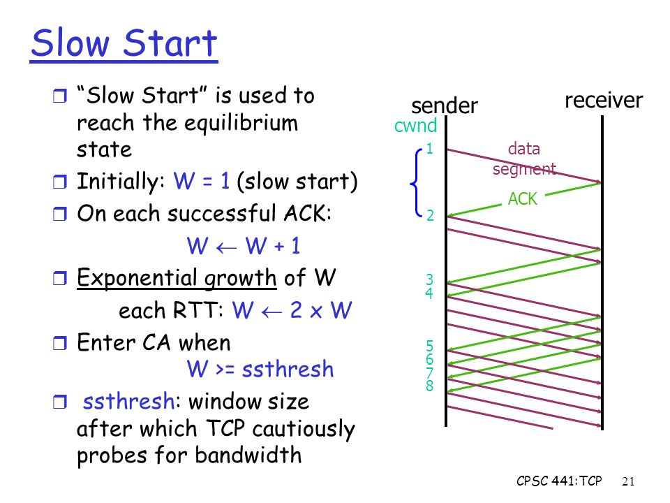 CPSC 441:TCP21 data segment Slow Start r Slow Start is used to reach the equilibrium state r Initially: W = 1 (slow start) r On each successful ACK: W  W + 1 r Exponential growth of W each RTT: W  2 x W r Enter CA when W >= ssthresh r ssthresh: window size after which TCP cautiously probes for bandwidth ACK sender cwnd 1 2 3 4 5 6 7 8 receiver