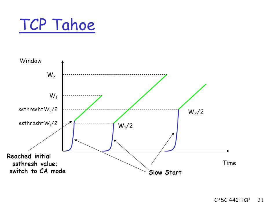 CPSC 441:TCP31 TCP Tahoe Window Time W1W1 W 1 /2 W2W2 W 2 /2 ssthresh=W 1 /2 ssthresh=W 2 /2 Slow Start Reached initial ssthresh value; switch to CA m