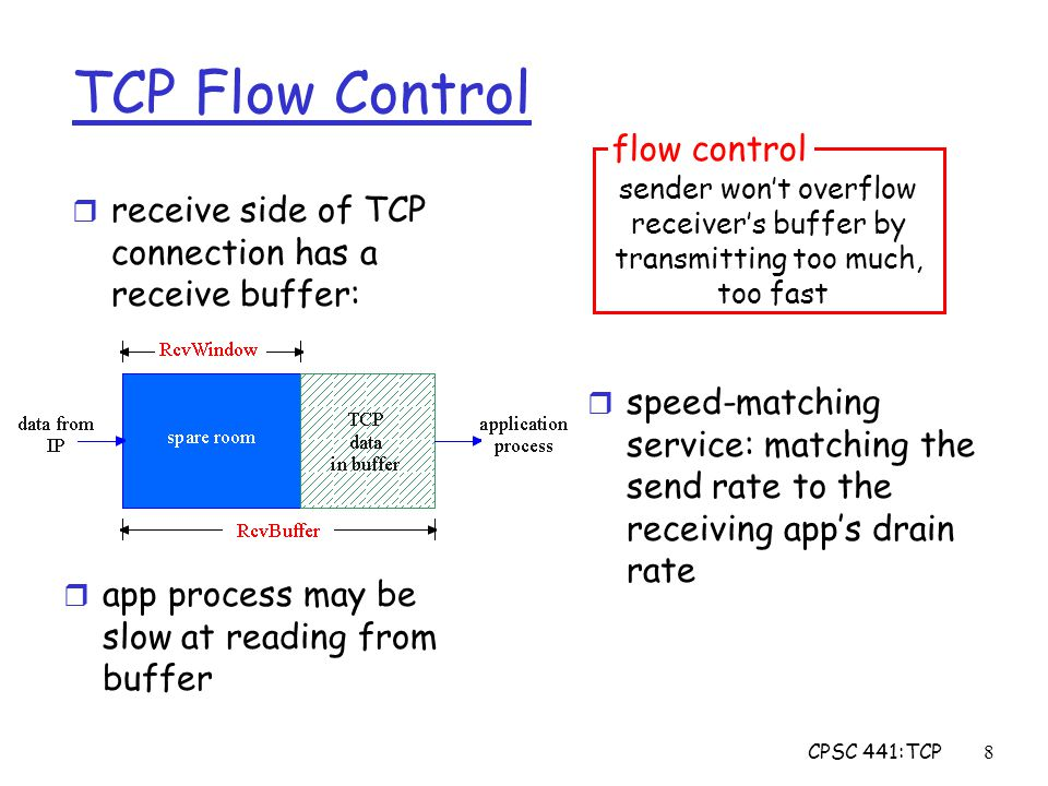 CPSC 441:TCP9 TCP Flow control: how it works (Suppose TCP receiver discards out-of-order segments)  spare room in buffer = RcvWindow = RcvBuffer-[LastByteRcvd - LastByteRead]  Rcvr advertises spare room by including value of RcvWindow in segments  Sender limits unACKed data to RcvWindow m guarantees receive buffer doesn't overflow