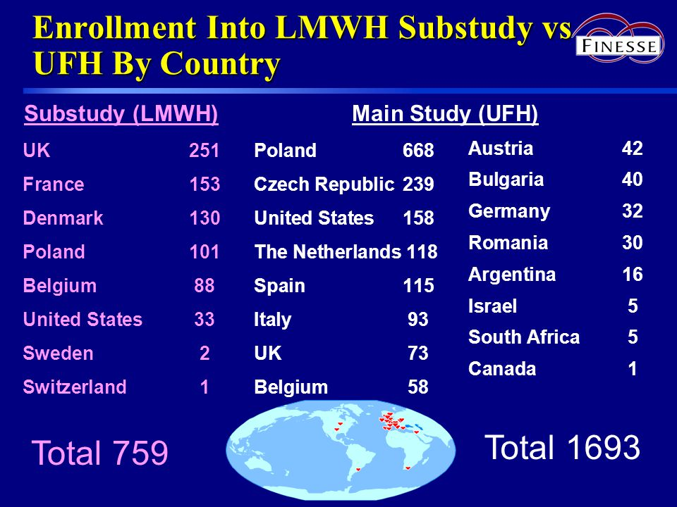 Enrollment Into LMWH Substudy vs UFH By Country UK251 France153 Denmark130 Poland 101 Belgium 88 United States33 Sweden2 Switzerland1 Poland668 Czech