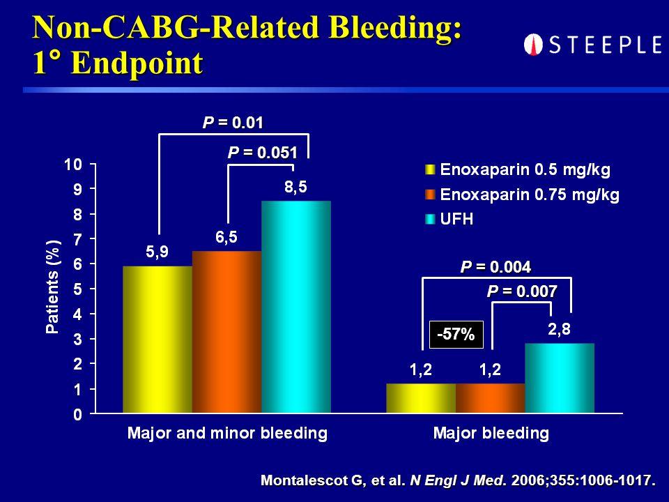 Non-CABG-Related Bleeding: 1° Endpoint P = 0.01 P = 0.051 P = 0.004 P = 0.007 -57% Montalescot G, et al.