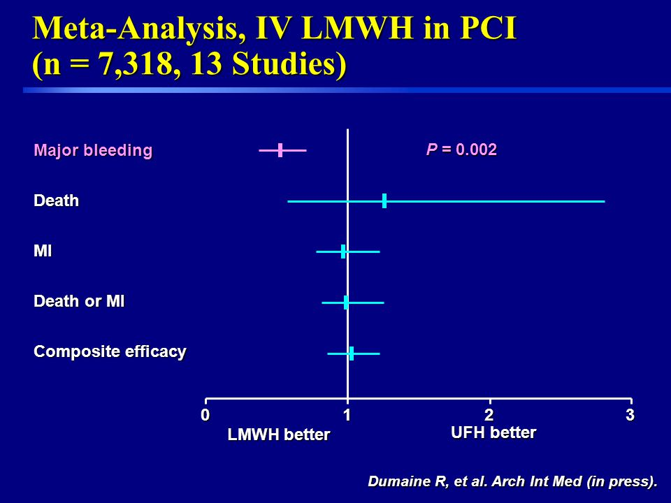 Meta-Analysis, IV LMWH in PCI (n = 7,318, 13 Studies) LMWH better UFH better Major bleeding DeathMI Death or MI Composite efficacy 0123 P = 0.002 Duma