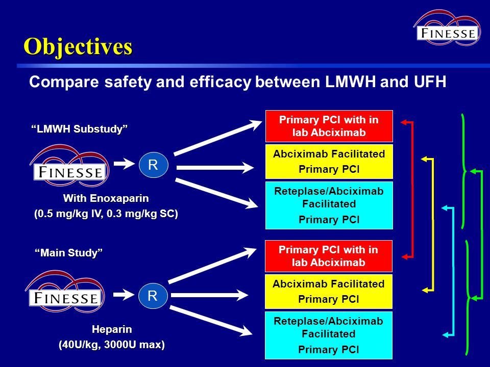Objectives Primary PCI with in lab Abciximab R Abciximab Facilitated Primary PCI Reteplase/Abciximab Facilitated Primary PCI Heparin (40U/kg, 3000U ma