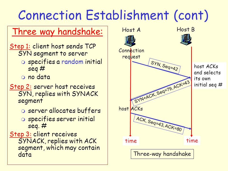 Connection Establishment (cont) Host A Host B SYN, Seq=42 SYN+ACK, Seq=79, ACK=43 ACK, Seq=43, ACK=80 time Three-way handshake Three way handshake: Step 1: client host sends TCP SYN segment to server m specifies a random initial seq # m no data Step 2: server host receives SYN, replies with SYNACK segment m server allocates buffers m specifies server initial seq.