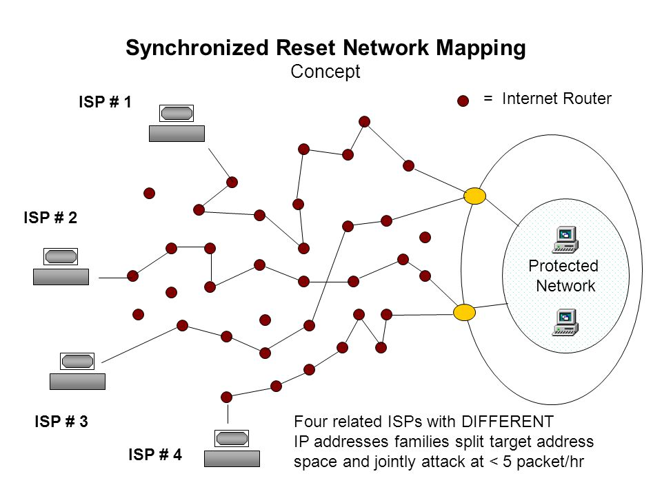 Protected Network Synchronized Reset Network Mapping Concept ISP # 2 ISP # 1 Four related ISPs with DIFFERENT IP addresses families split target address space and jointly attack at < 5 packet/hr = Internet Router ISP # 3 ISP # 4