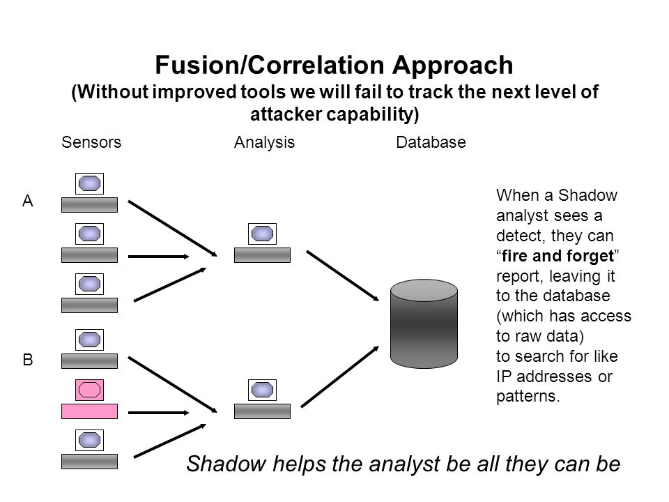 Fusion/Correlation Approach (Without improved tools we will fail to track the next level of attacker capability) SensorsAnalysisDatabase When a Shadow analyst sees a detect, they can fire and forget report, leaving it to the database (which has access to raw data) to search for like IP addresses or patterns.