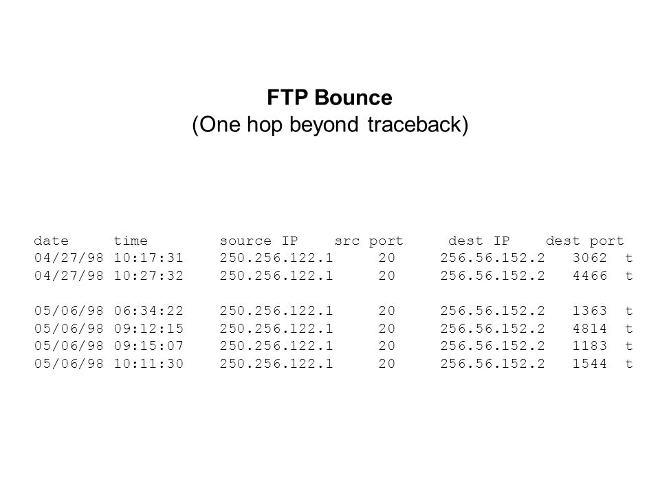 FTP Bounce (One hop beyond traceback) date time source IP src port dest IP dest port 04/27/98 10:17:31 250.256.122.1 20 256.56.152.2 3062 t 04/27/98 10:27:32 250.256.122.1 20 256.56.152.2 4466 t 05/06/98 06:34:22 250.256.122.1 20 256.56.152.2 1363 t 05/06/98 09:12:15 250.256.122.1 20 256.56.152.2 4814 t 05/06/98 09:15:07 250.256.122.1 20 256.56.152.2 1183 t 05/06/98 10:11:30 250.256.122.1 20 256.56.152.2 1544 t