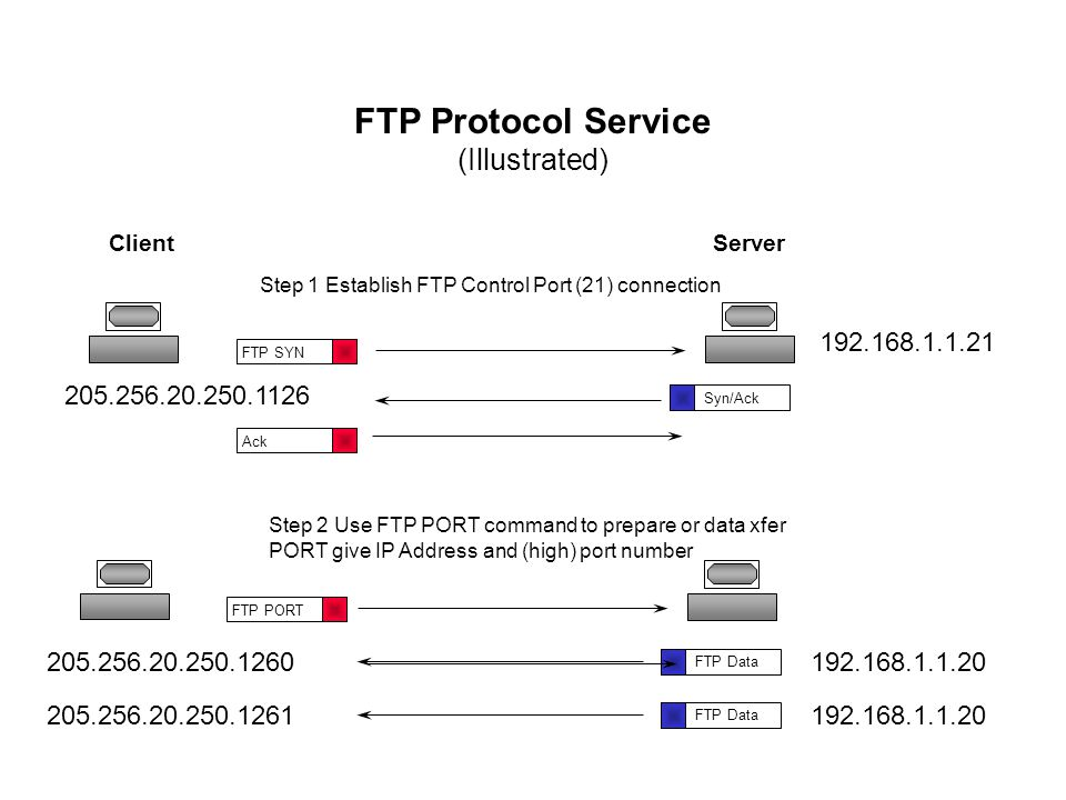 Brief (two slide) TCP Review