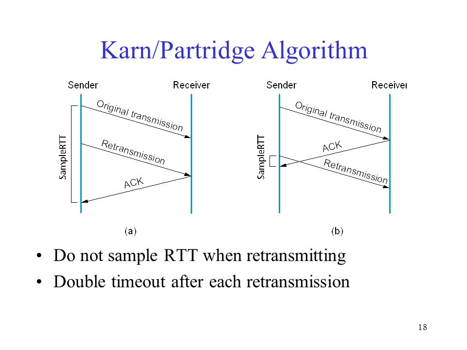 18 Karn/Partridge Algorithm Do not sample RTT when retransmitting Double timeout after each retransmission