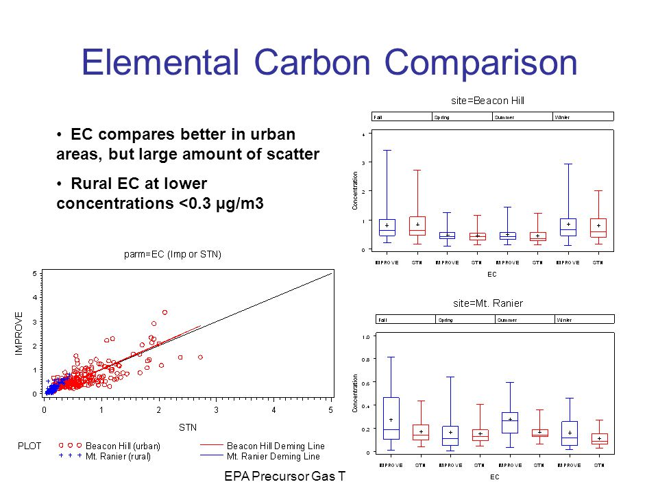 EPA Precursor Gas Training Workshop Elemental Carbon Comparison EC compares better in urban areas, but large amount of scatter Rural EC at lower conce