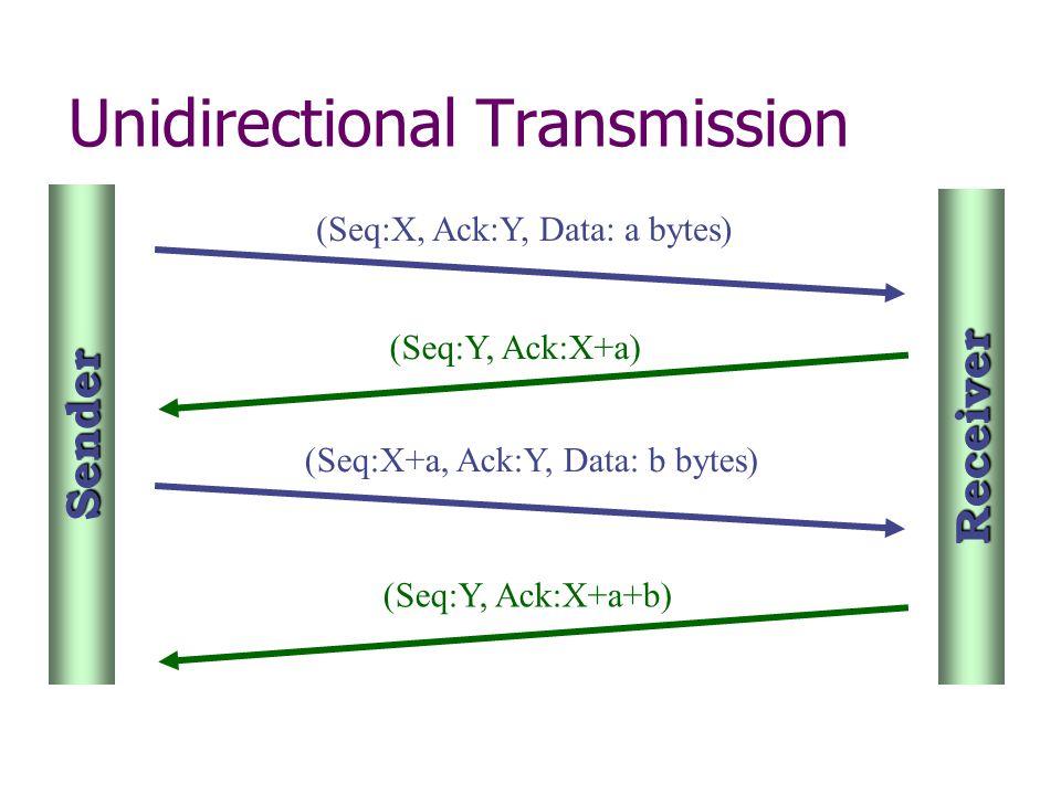 (Seq:X, Ack:Y, Data: a bytes) (Seq:Y, Ack:X+a) (Seq:X+a, Ack:Y, Data: b bytes) (Seq:Y, Ack:X+a+b) Sender Receiver Unidirectional Transmission